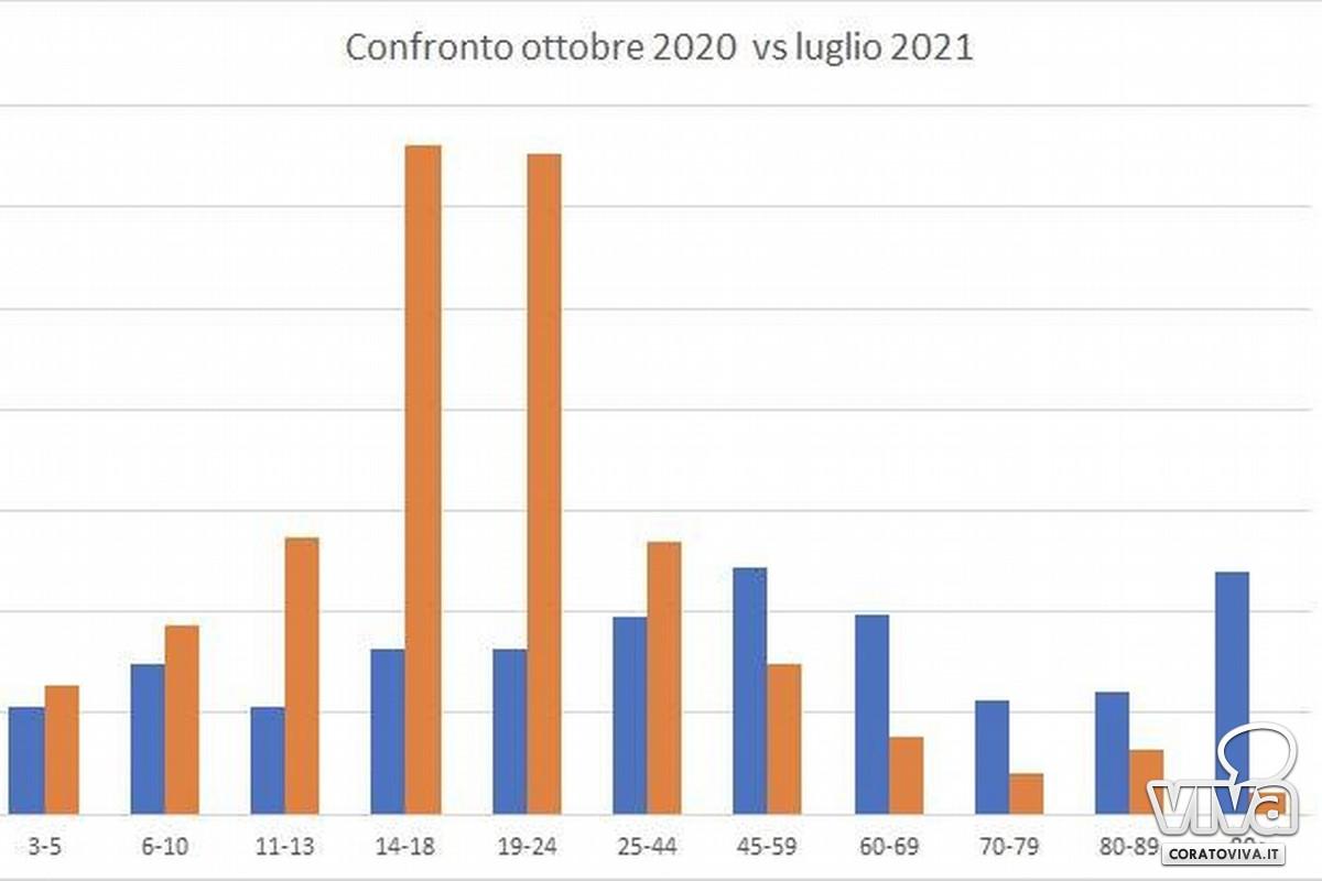 Grafico Lopalco